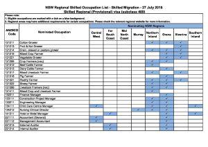 Top 10 Punto Medio Noticias | 489 Visa Nsw News