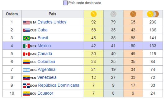Medalhas Panamericano de Guadalajara 2011