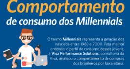 Pesquisa revela o perfil de consumo dos Millennials