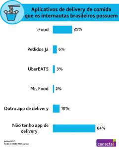 Um em cada três internautas tem app de delivery de comida
