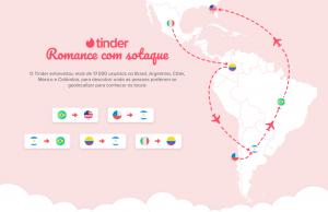Sotaques são atraentes, releva pesquisa do Tinder feita no Brasil
