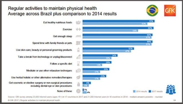 Pesquisa aponta o que as pessoas fazem para manter a saúde