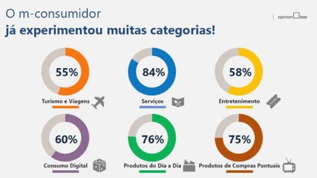 Mais de 84% dos brasileiros já compram serviços por dispositivo móvel