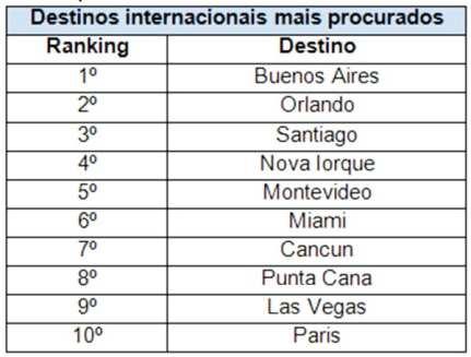 Pesquisa mostra Top 10 de destinos nacionais e internacionais para o Ano Novo
