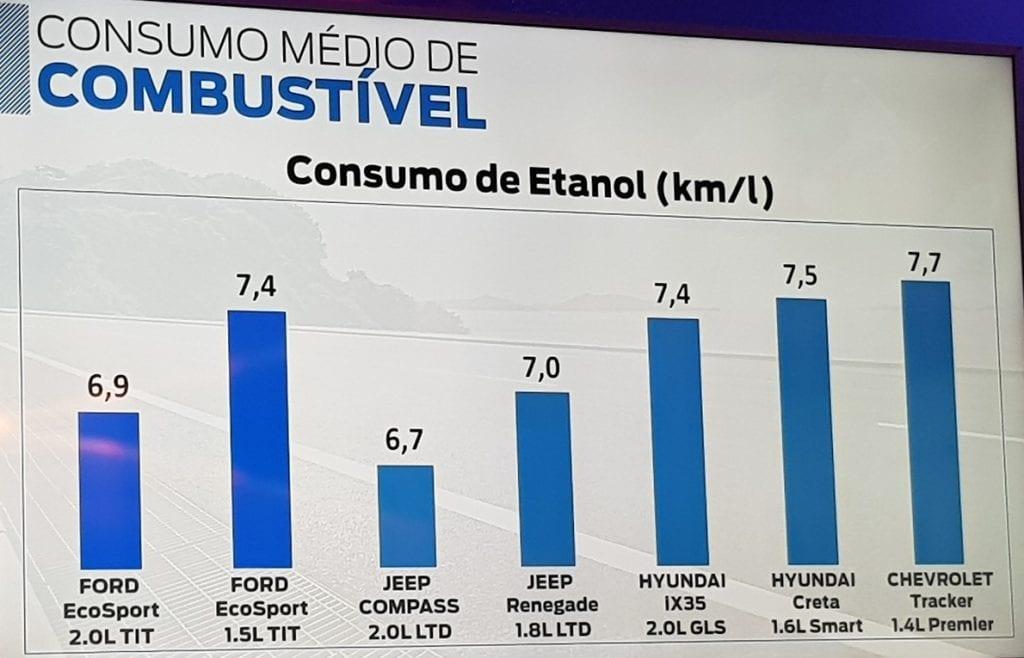 Consumo X Concorrência
