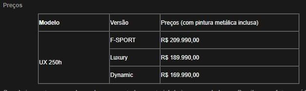 Lexus UX 250h chega às concessionárias brasileiras