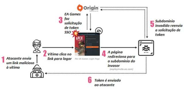 Check Point Research e CyberInt encontram grande vulnerabilidade na plataforma Origin da EA