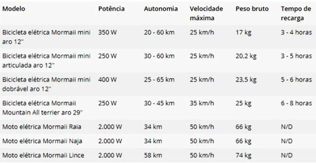 Mormaii apresenta linha de motos elétricas e eBikes no Brasil
