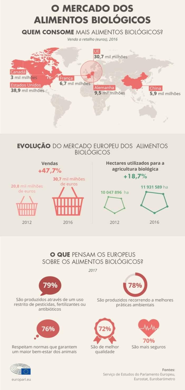 Infografia: como está a evoluir o mercado europeu de biológicos?