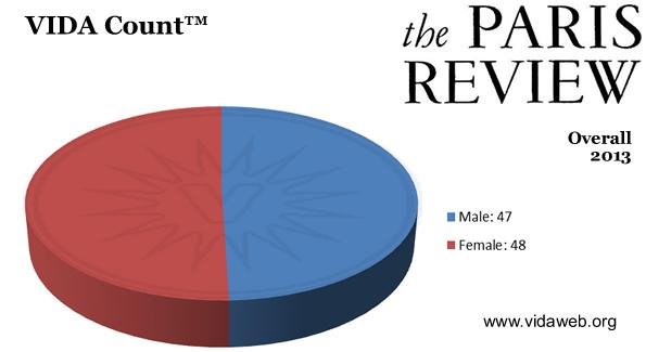Paris Review – 2013 Count
