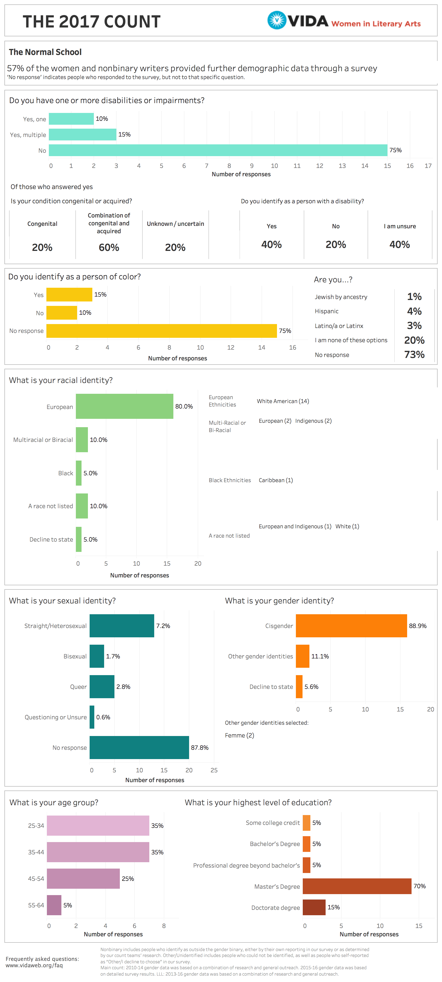 The Normal School 2017 VIDA Intersectional Survey Data