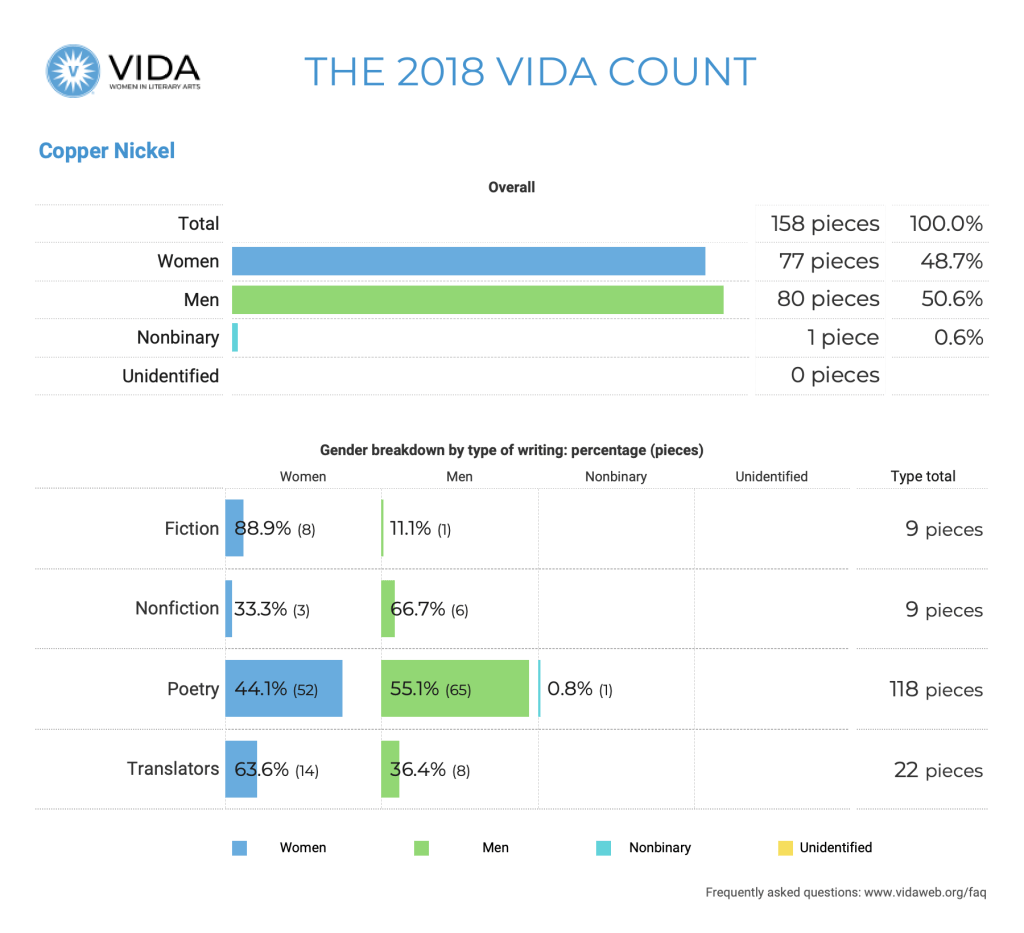 Copper Nickel 2018 VIDA Count