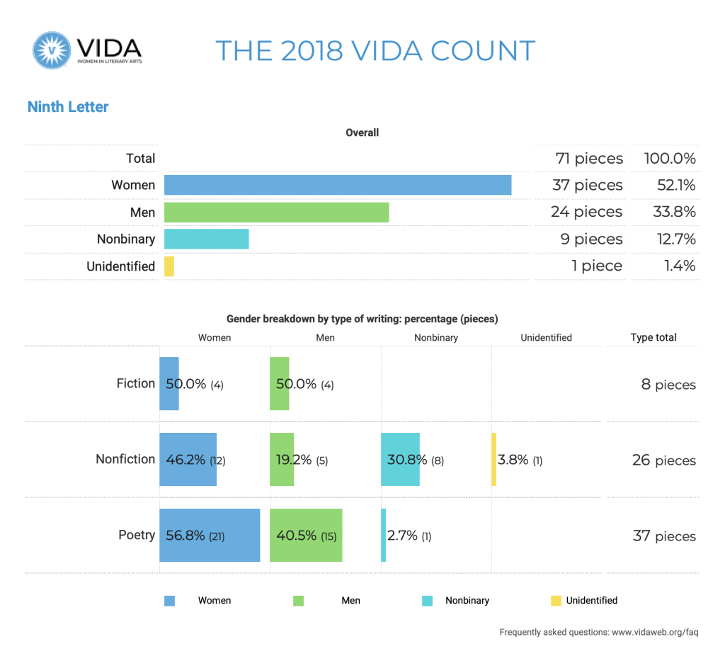 Ninth Letter 2018 VIDA Count