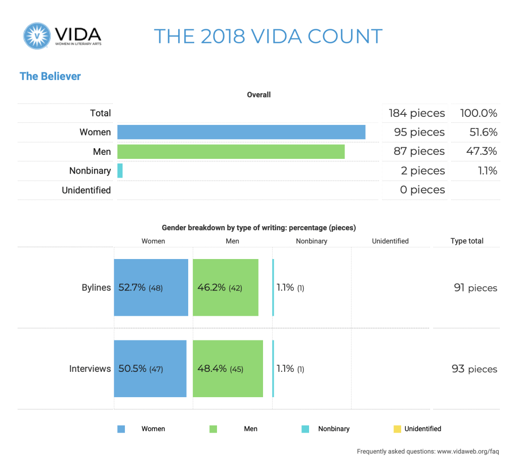The Believer 2018 VIDA Count
