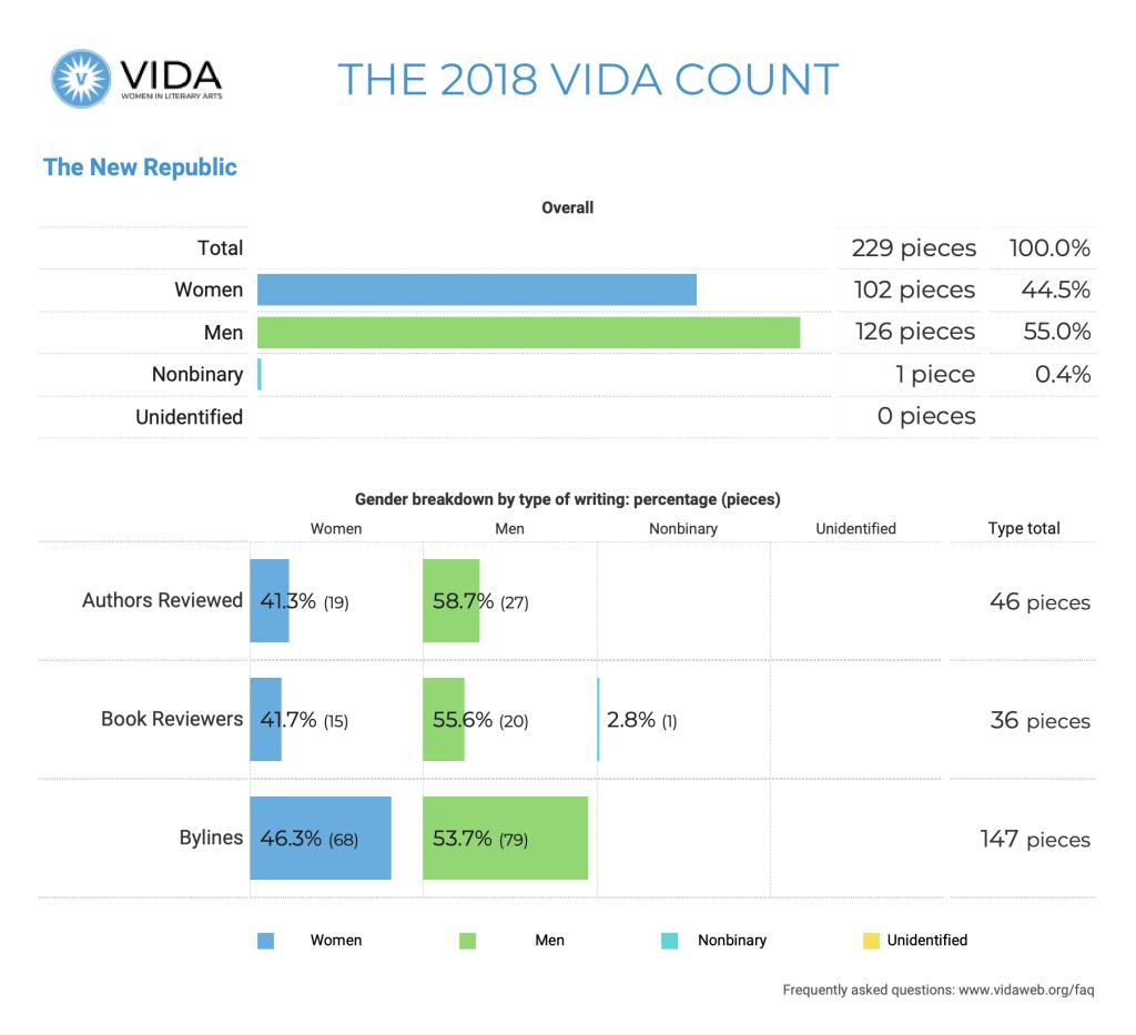 The New Republic 2018 VIDA Count