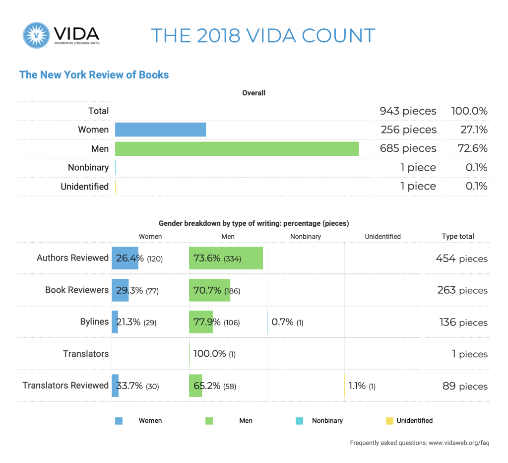The New York Review of Books 2018 VIDA Count