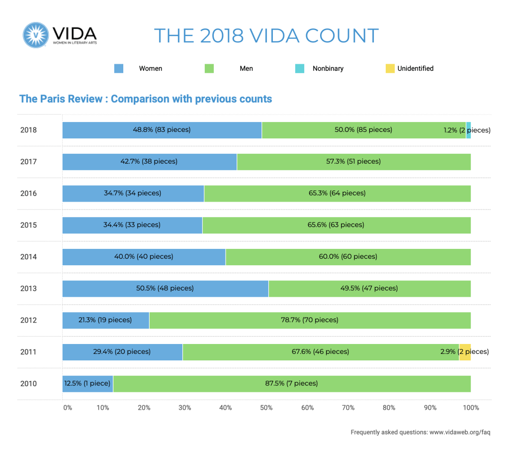 The Paris Review Historical Data 2018