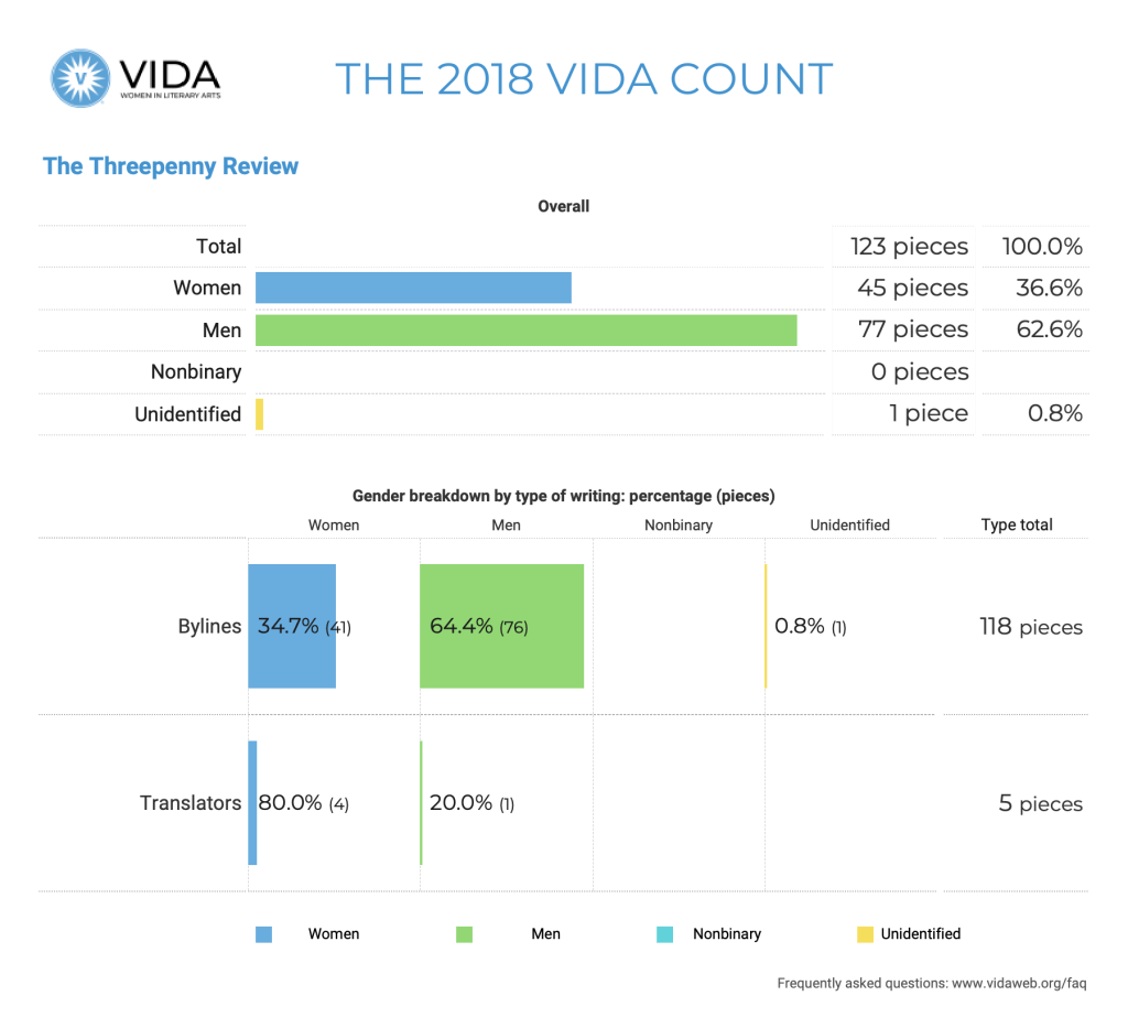 The Threepenny Review 2018 VIDA Count