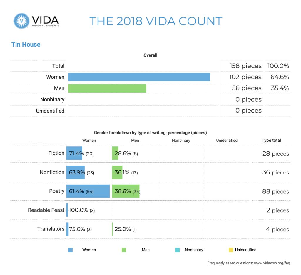 Tin House 2018 VIDA Count