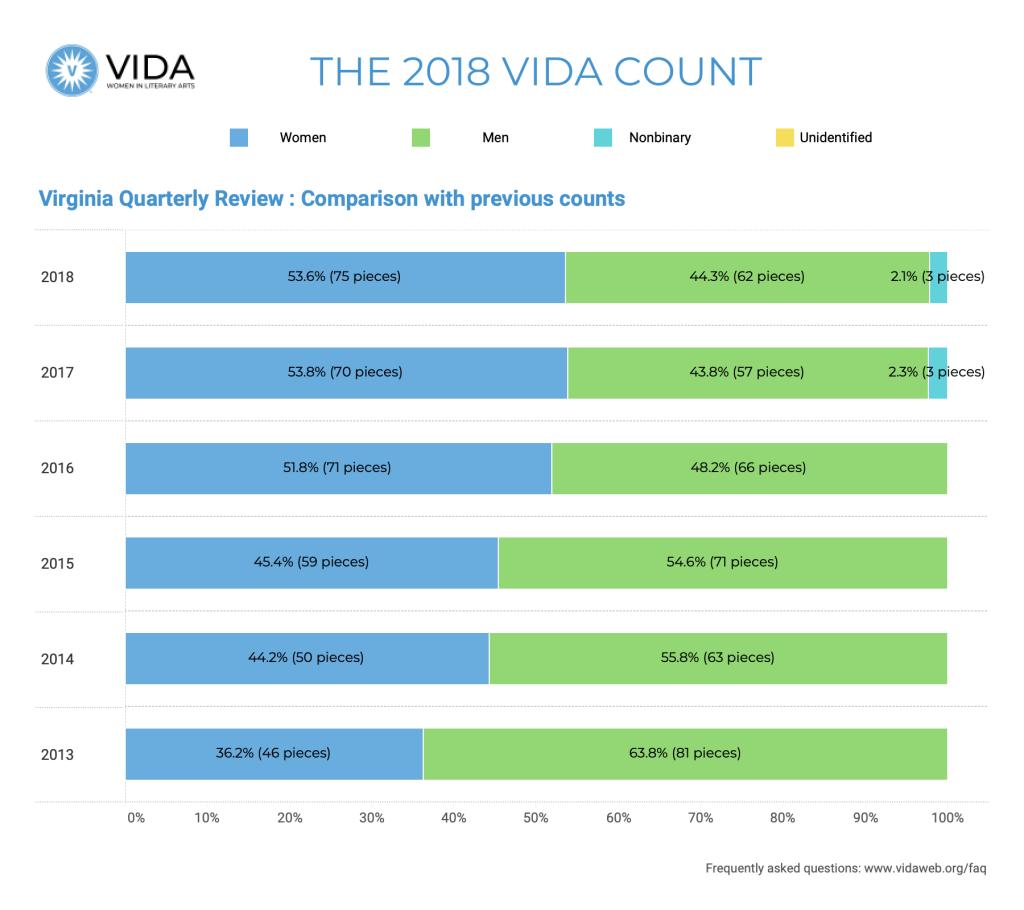 Virginia Quarterly Historical Data 2018