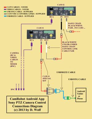 Android Sony PTZ Camera Control