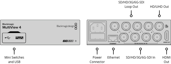 multiview-4-bmd-specs
