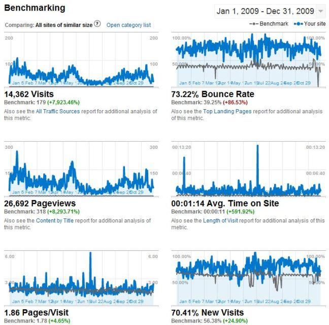 Данни за vidinsky.com - 2009