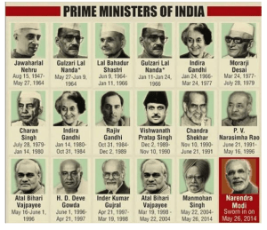 Here are the list of all our Prime Ministers till date and their working duration: