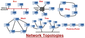 Computer Network Topologies and Their Types such as Bus Topology ,Star Topology ,Ring Topology ,Tree Topology and Mesh Topology