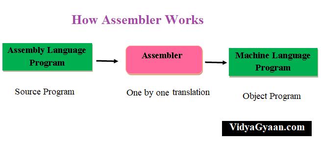 Assembler works