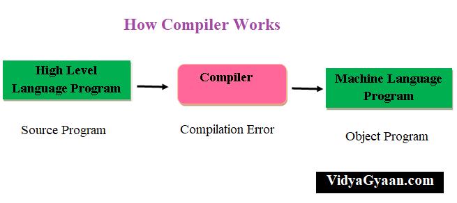 Compiler Works