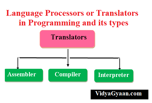 Language Processors or Translators: Assembler, Compiler and
