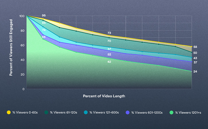 2021 Video in Business Benchmark: What is the Ideal Video Length