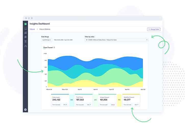 A Vidyard dashboard showing the video view analytics.