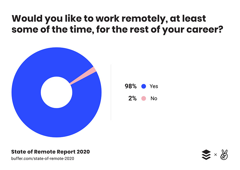 Buffer's 2020 State of Remote Work report gives a glimpse into the future of work