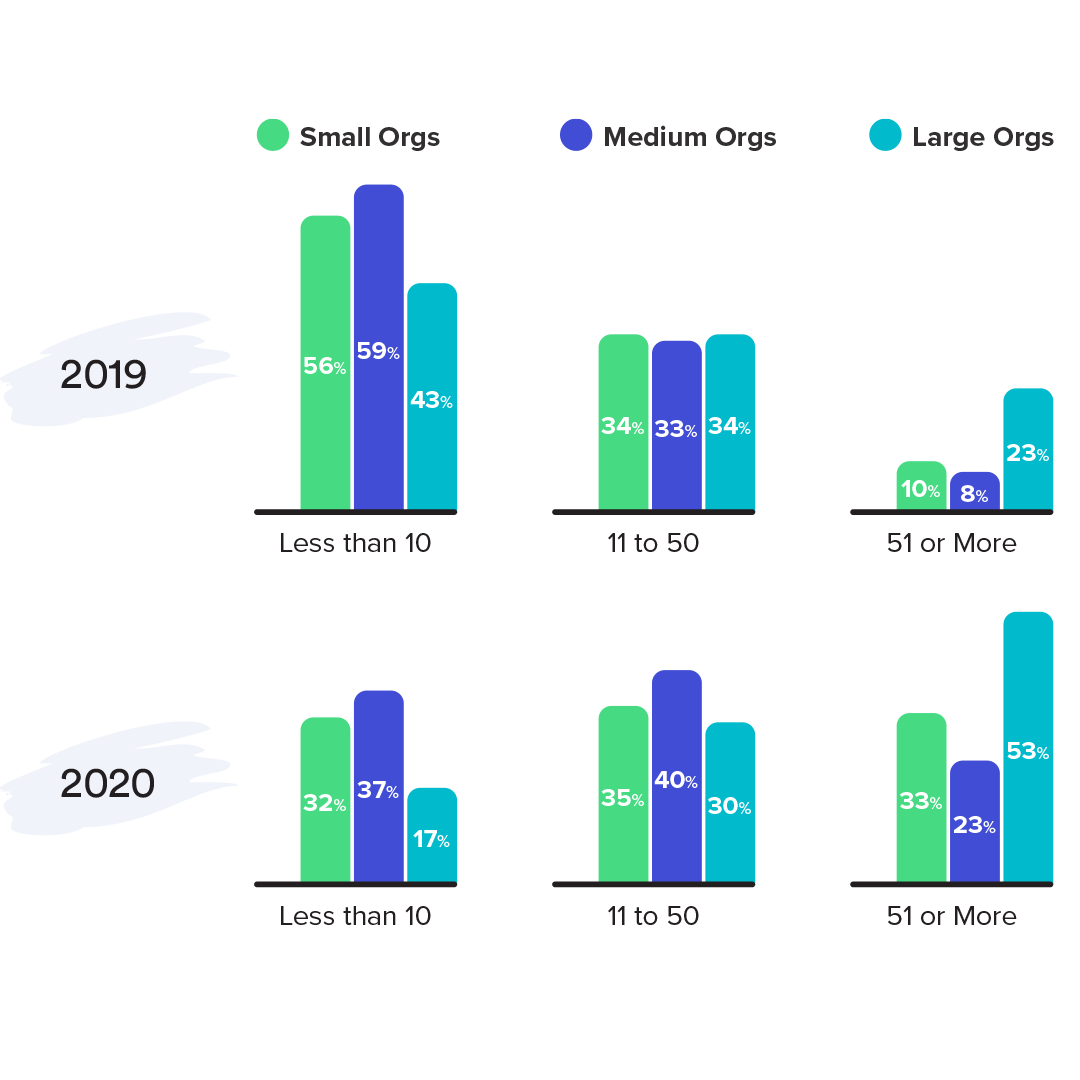 This chart demonstrates the volume of videos produced by small, medium, and large organizations to help you determine your video marketing strategy