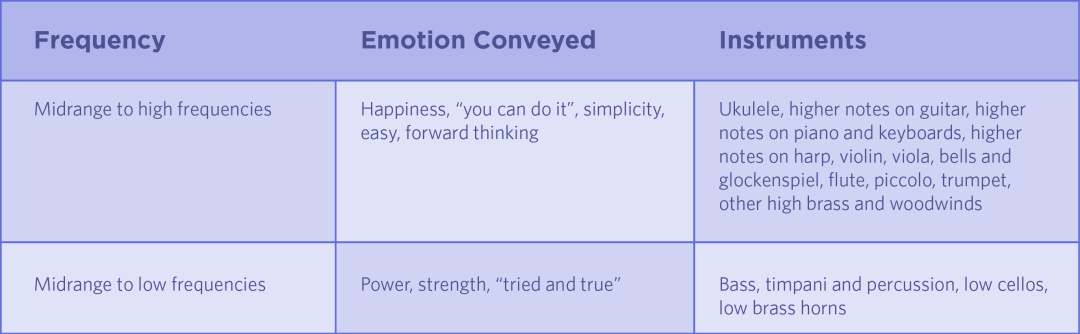 chart showing how frequency relates to emotion