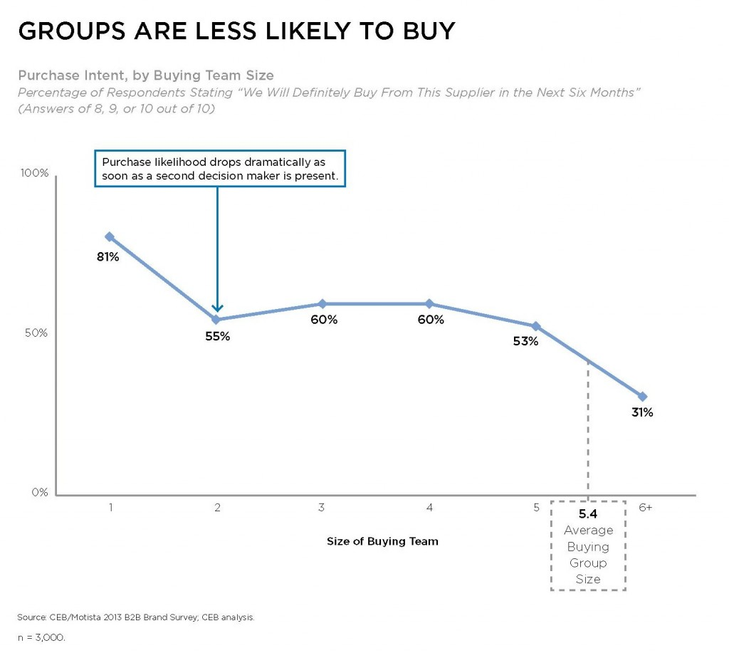 groups-are-less-likely-to-buy