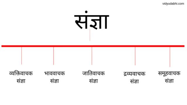 noun in hindi, sangya in hindi