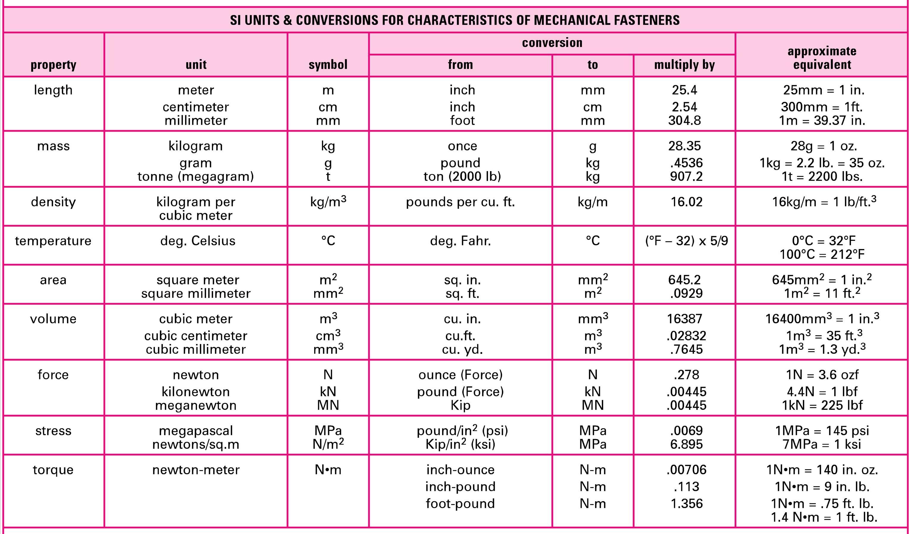 Metric Conversion Chart Length