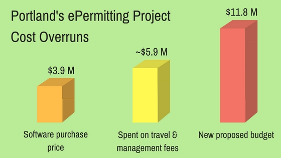 Portland's ePermitting Project Cost Overruns