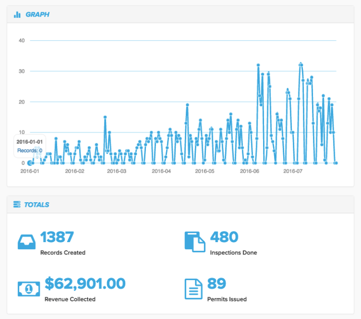 ViewPoint Cloud Analytics Dashboard