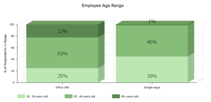 employees using Google Apps vs. Microsoft 365 by age