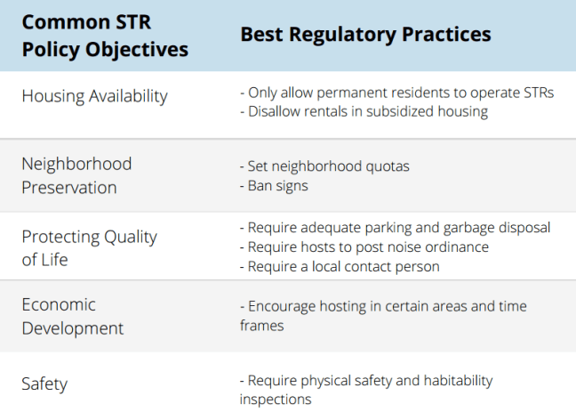 AirBnB Regulation planning Objectives and practices