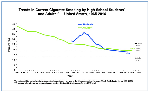 U.S. Smoking Rates, 1965 - 2014, CDC