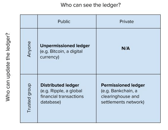 Blockchain types