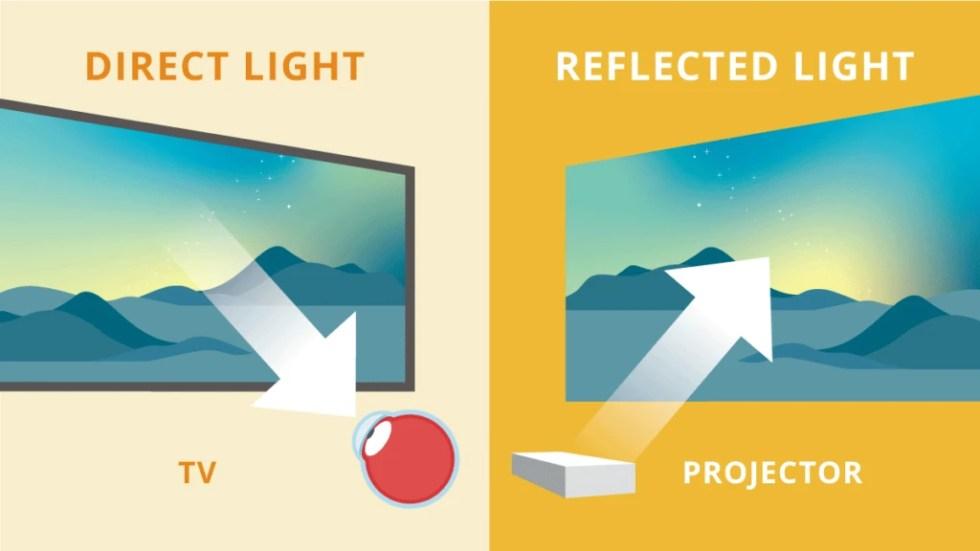 Проектор против ТВ: забота о здоровье глаз