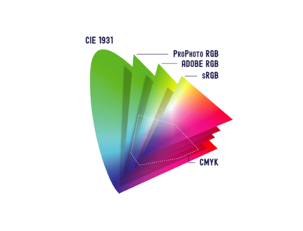 Color Management for Photographers - A Simplified Guide ...