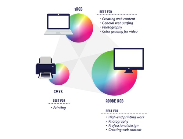 A Simple Guide to Color Management for Photographers