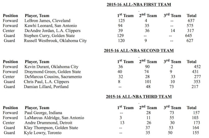 2016 All-NBA Teams